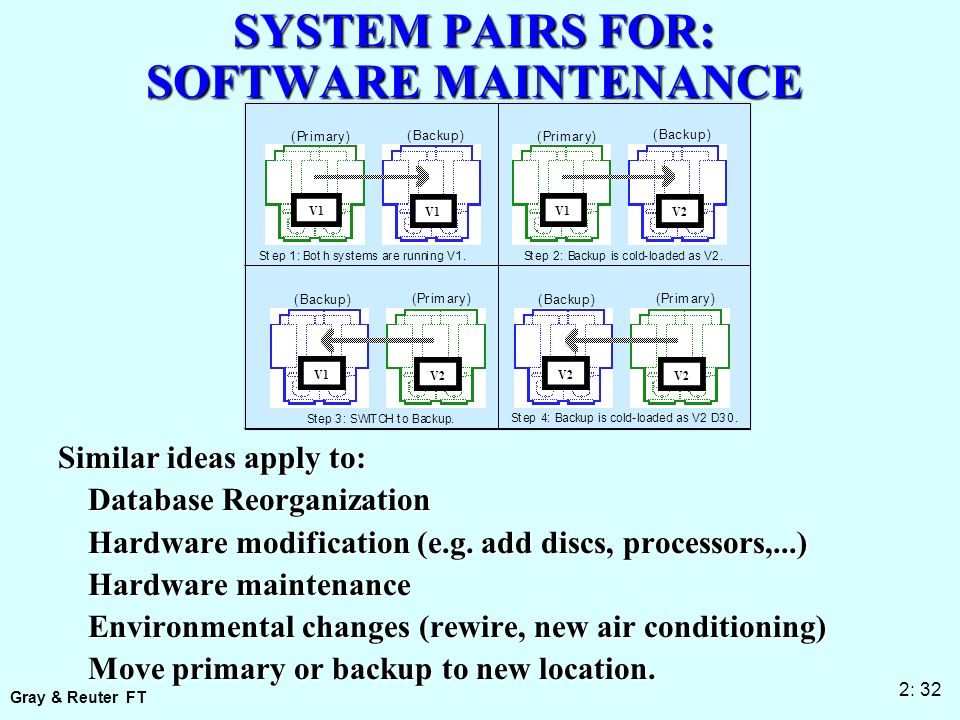 Gray & Reuter FT 2: 32 SYSTEM PAIRS FOR: SOFTWARE MAINTENANCE (Primary) (Backup) V1 V1 Step 1: Both systems are running V1.
