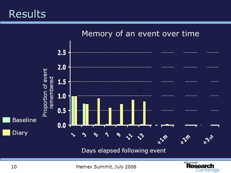 Memex Summit, July 200610 ResultsResults Memory of an event over time Days elapsed following event Diary Baseline Proportion of event remembered