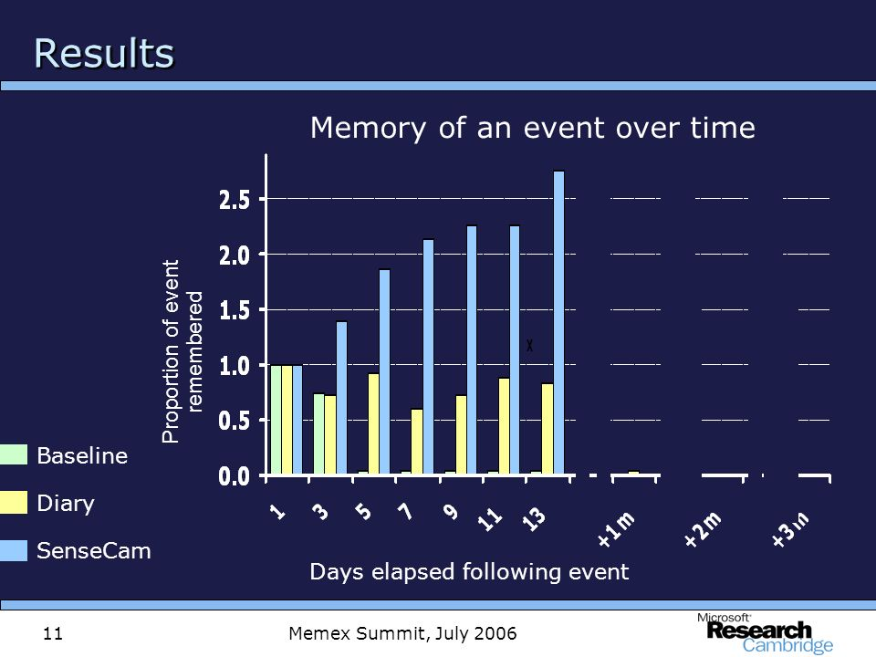 Memex Summit, July 200611 ResultsResults Memory of an event over time Days elapsed following event Diary SenseCam Baseline Proportion of event remembered