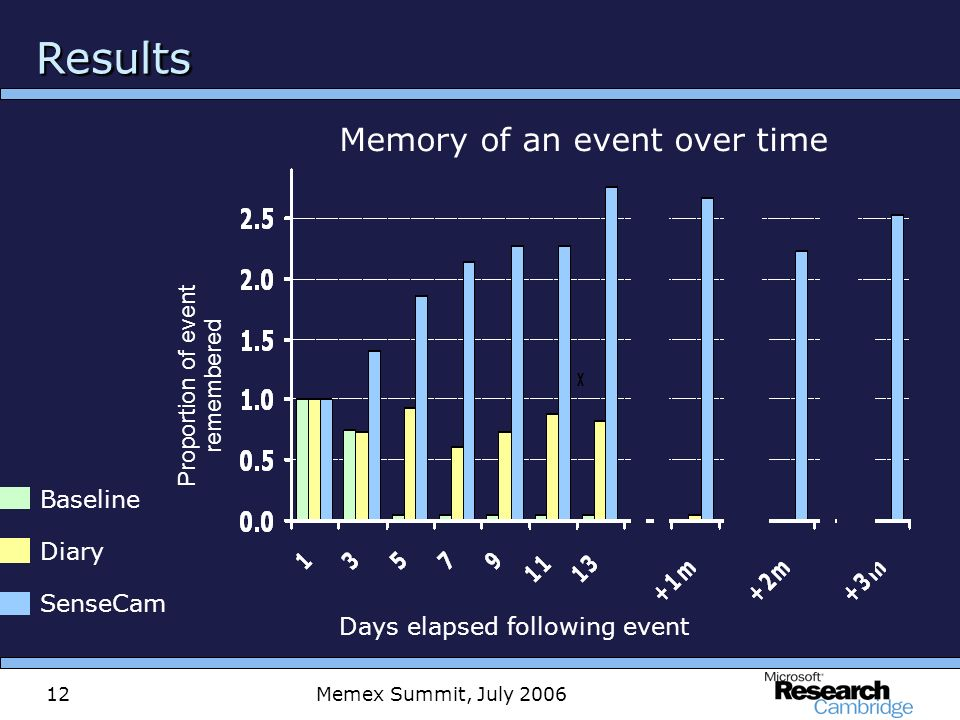 Memex Summit, July 200612 ResultsResults Memory of an event over time Days elapsed following event Diary SenseCam Baseline Proportion of event remembered