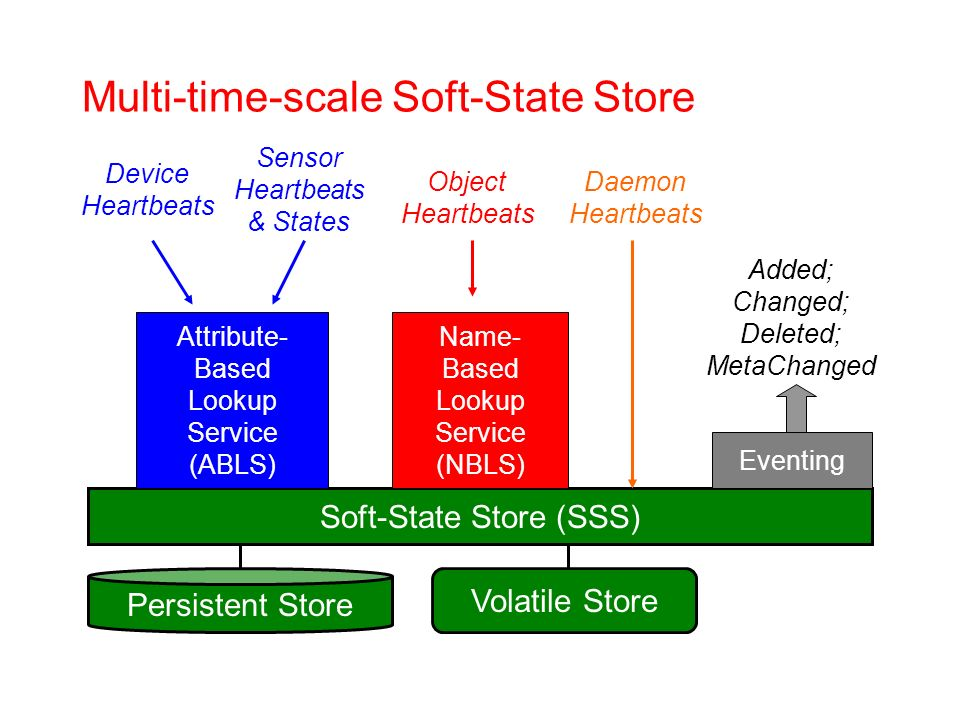 Multi-time-scale Soft-State Store Soft-State Store (SSS) Volatile Store Persistent Store Name- Based Lookup Service (NBLS) Attribute- Based Lookup Service (ABLS) Eventing Daemon Heartbeats Object Heartbeats Device Heartbeats Added; Changed; Deleted; MetaChanged Sensor Heartbeats & States