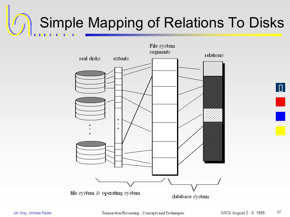 Jim Gray, Andreas Reuter Transaction Processing - Concepts and Techniques WICS August 2 - 6, 1999 17 Simple Mapping of Relations To Disks