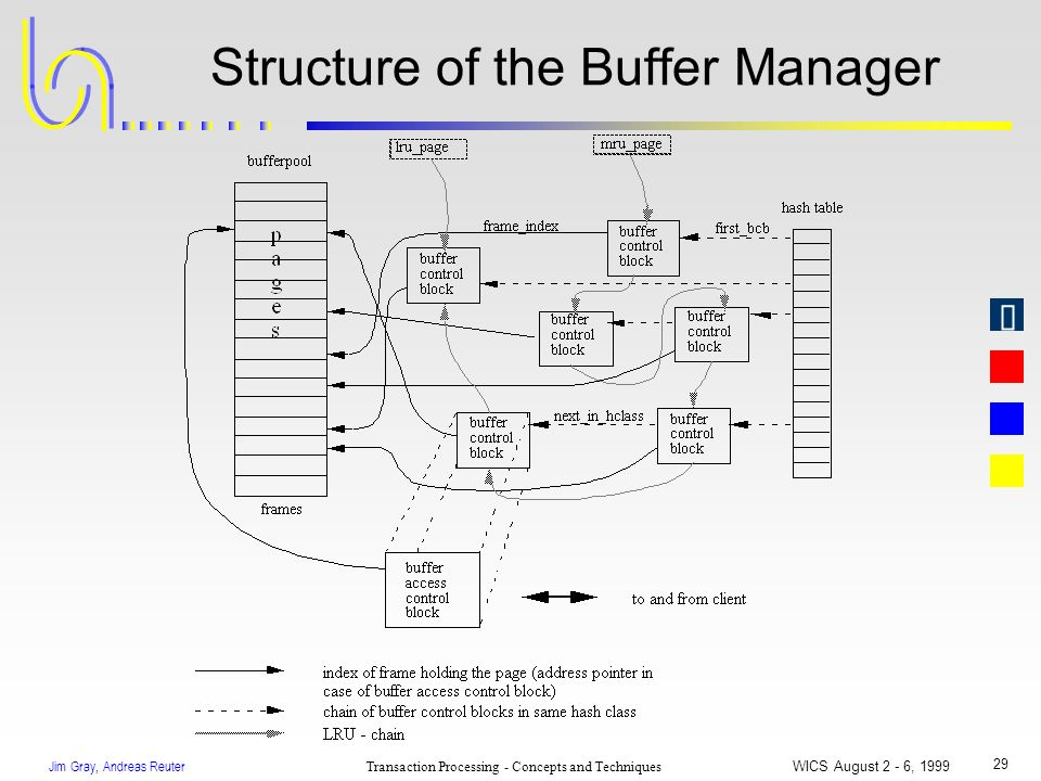 Jim Gray, Andreas Reuter Transaction Processing - Concepts and Techniques WICS August 2 - 6, 1999 29 Structure of the Buffer Manager