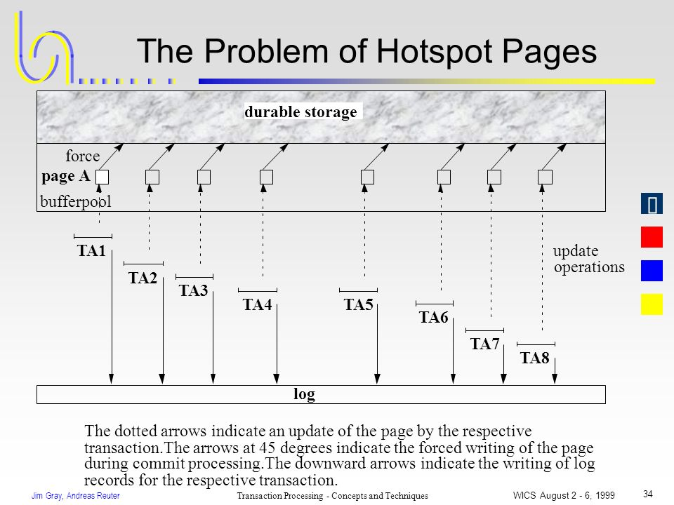 Jim Gray, Andreas Reuter Transaction Processing - Concepts and Techniques WICS August 2 - 6, 1999 34 The Problem of Hotspot Pages bufferpool durable s