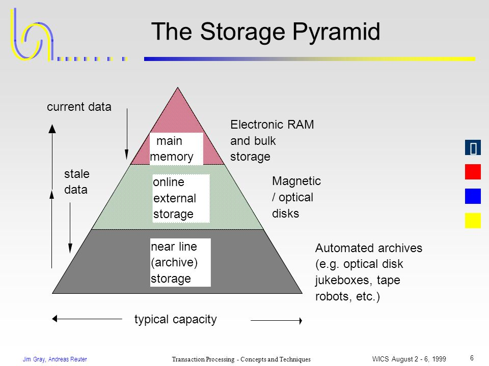 Jim Gray, Andreas Reuter Transaction Processing - Concepts and Techniques WICS August 2 - 6, 1999 6 The Storage Pyramid main memory online external st