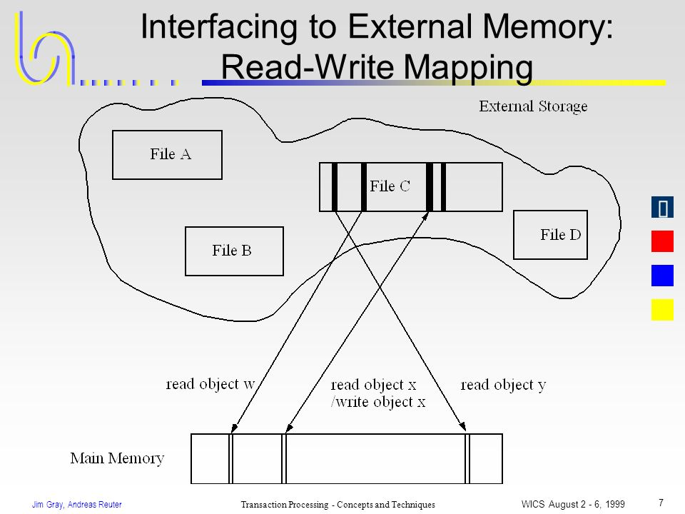 Jim Gray, Andreas Reuter Transaction Processing - Concepts and Techniques WICS August 2 - 6, 1999 7 Interfacing to External Memory: Read-Write Mapping