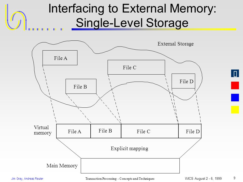 Jim Gray, Andreas Reuter Transaction Processing - Concepts and Techniques WICS August 2 - 6, 1999 9 Interfacing to External Memory: Single-Level Stora
