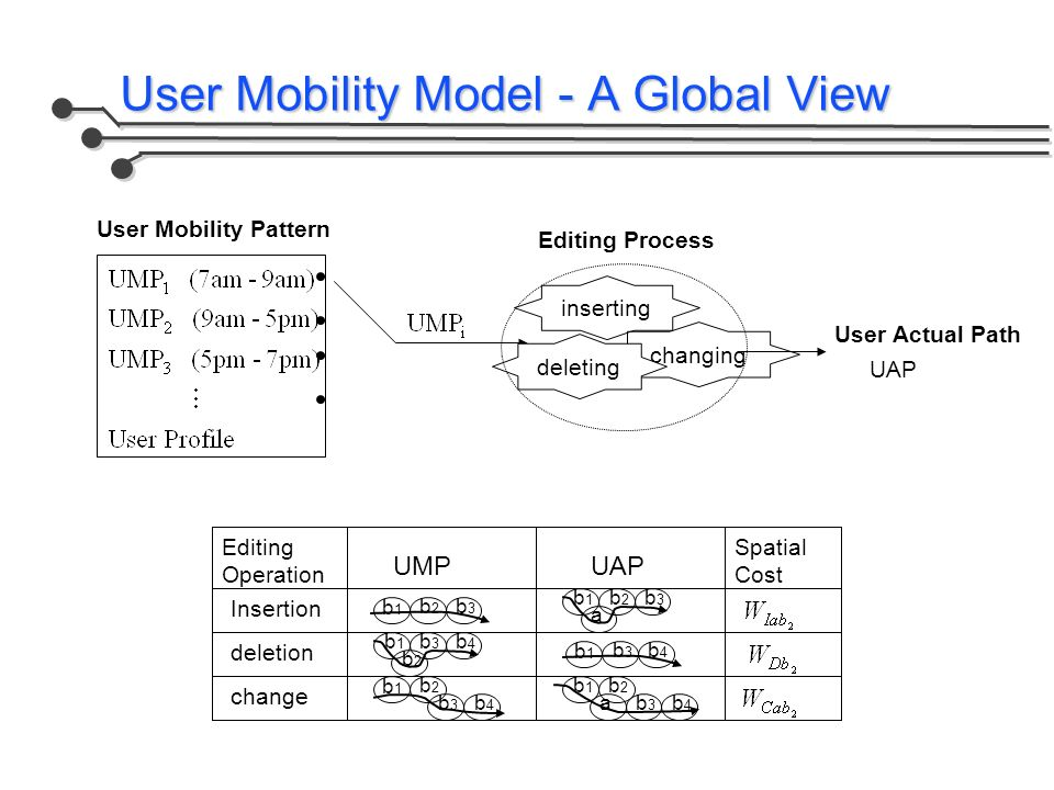 User Mobility Model - A Global View User Mobility Pattern Editing Process inserting changing deleting User Actual Path UAP Editing Operation UMP b1b1 b2b2 b3b3 b1b1 b2b2 b3b3 a UAP Spatial Cost Insertion deletion change b1b1 b3b3 b4b4 b2b2 b1b1 b3b3 b4b4 b1b1 b2b2 b3b3 b3b3 b4b4 b4b4 b1b1 b2b2 a