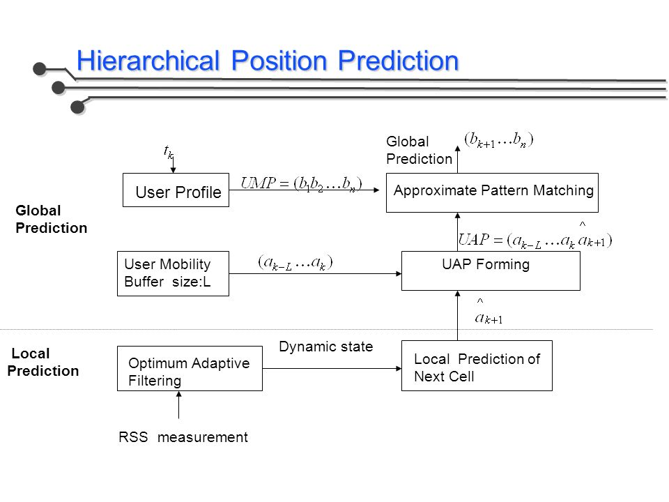 Hierarchical Position Prediction User Profile Approximate Pattern Matching Global Prediction User Mobility Buffer size:L UAP Forming Optimum Adaptive