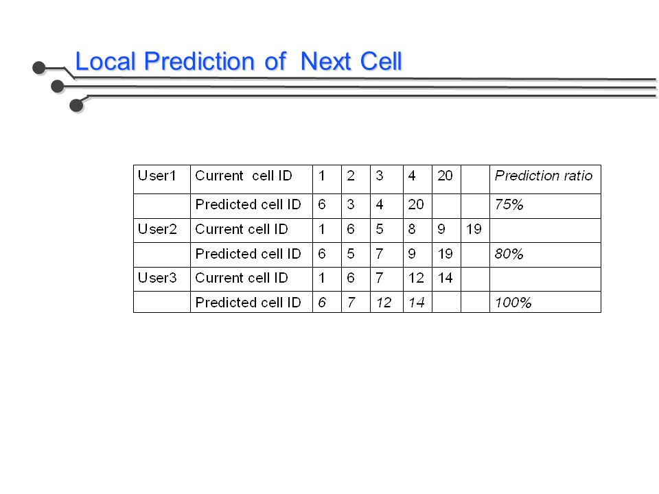 Local Prediction of Next Cell