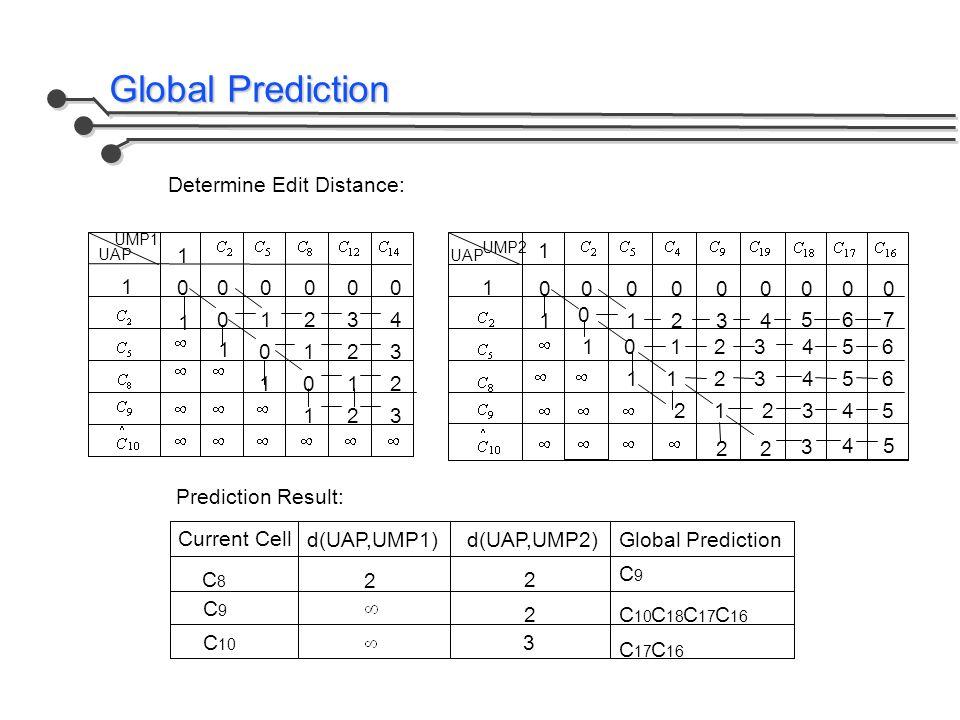Global Prediction d(UAP,UMP1) 2 2 2 Current Cell C8C8 C9C9 C 10 d(UAP,UMP2) 3 Global Prediction C9C9 C 10 C 18 C 17 C 16 C 17 C 16 Determine Edit Distance: Prediction Result: UAP UMP1 1 00000 01234 1 0 1 1 1 123 0123 102 3 UAP UMP2 1 00000 0 1234 1 0 1 1 1 21 012 21 000 567 456 456 2345 2 2 3 4 5 3