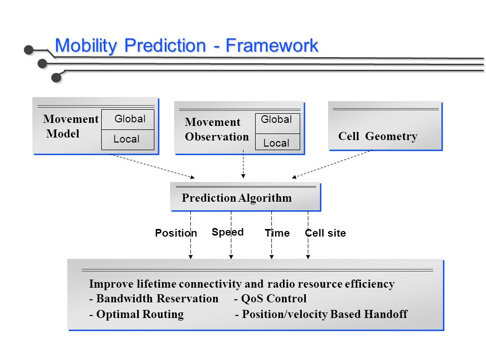 Mobility Prediction - Framework Movement Observation Movement Model Cell Geometry Prediction Algorithm Position Speed Cell siteTime Improve lifetime c