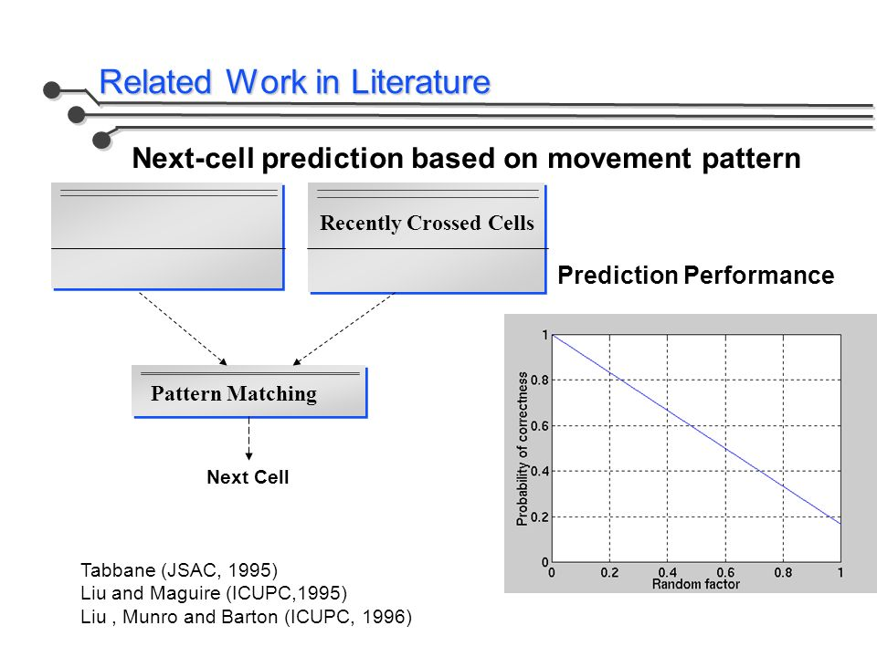 Related Work in Literature Recently Crossed Cells Pattern Matching Next Cell Tabbane (JSAC, 1995) Liu and Maguire (ICUPC,1995) Liu, Munro and Barton (