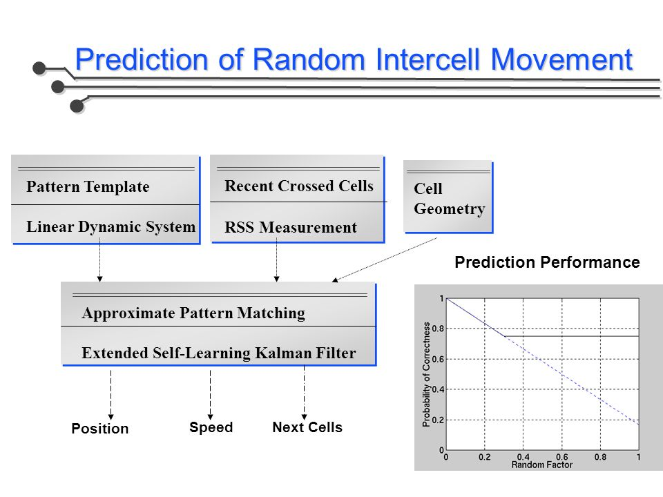 Prediction of Random Intercell Movement Cell Geometry Position Speed Prediction Performance Pattern Template Linear Dynamic System Approximate Pattern Matching Extended Self-Learning Kalman Filter Recent Crossed Cells RSS Measurement Next Cells