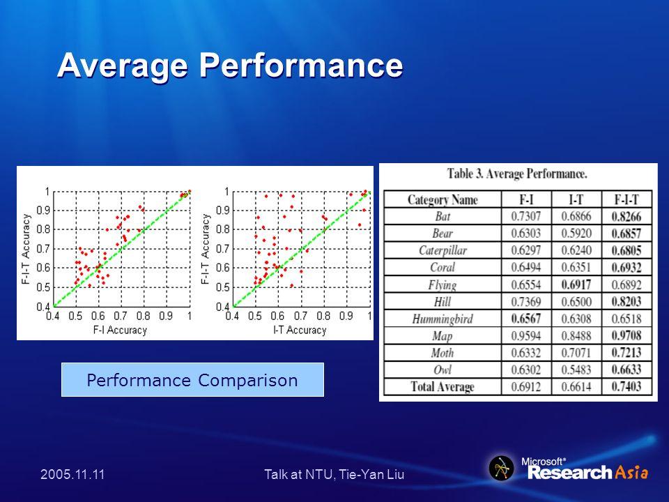 2005.11.11Talk at NTU, Tie-Yan Liu Average Performance Performance Comparison