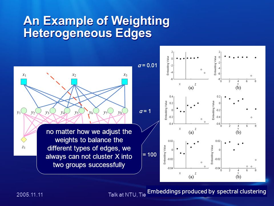 Talk at NTU, Tie-Yan Liu An Example of Weighting Heterogeneous Edges Embeddings produced by spectral clustering α = 0.01 α = 100 α = 1 no matter how we adjust the weights to balance the different types of edges, we always can not cluster X into two groups successfully