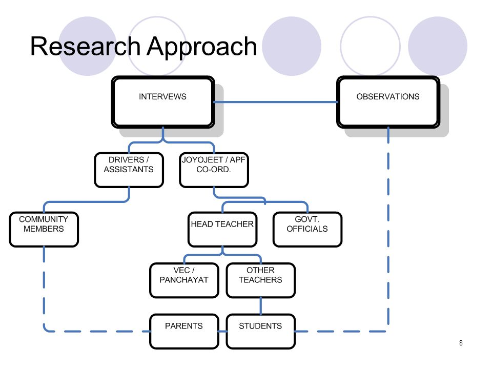 Joyojeet Pal8 Research Approach