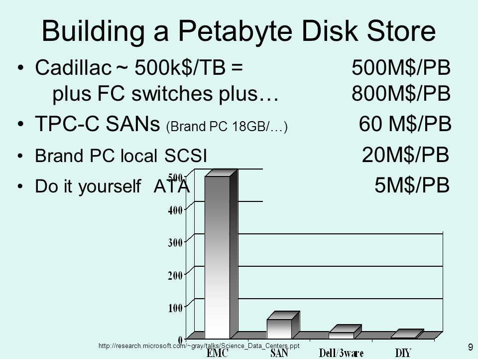 http://research.microsoft.com/~gray/talks/Science_Data_Centers.ppt 9 Building a Petabyte Disk Store Cadillac ~ 500k$/TB = 500M$/PB plus FC switches plus…800M$/PB TPC-C SANs (Brand PC 18GB/…) 60 M$/PB Brand PC local SCSI 20M$/PB Do it yourself ATA 5M$/PB