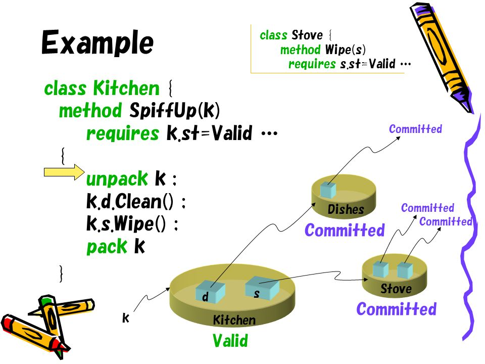 Example class Kitchen { method SpiffUp(k) requires k.st=Valid … { unpack k ; k.d.Clean() ; k.s.Wipe() ; pack k } class Stove { method Wipe(s) requires s.st=Valid … s d Kitchen k Stove Dishes Valid Committed