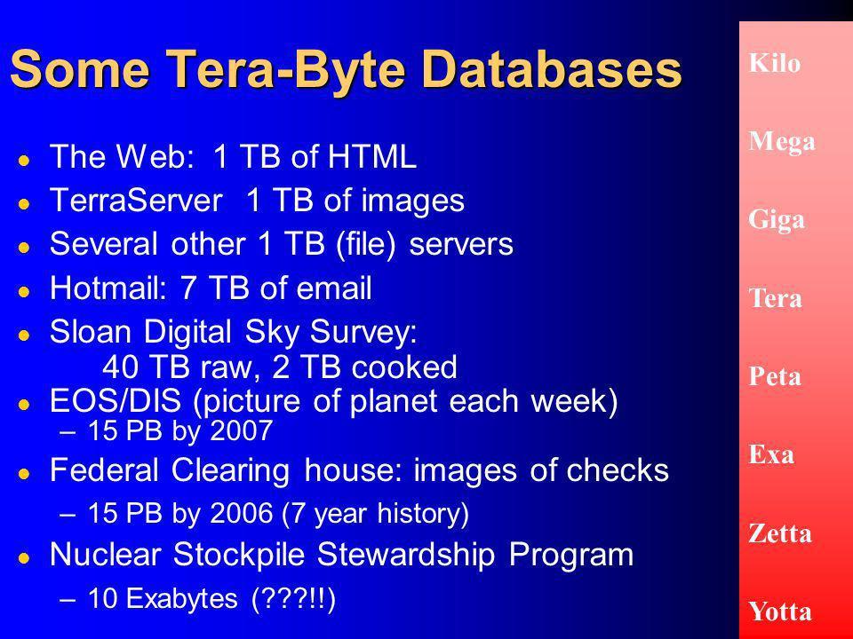 36 Some Tera-Byte Databases Kilo Mega Giga Tera Peta Exa Zetta Yotta l The Web: 1 TB of HTML l TerraServer 1 TB of images l Several other 1 TB (file)