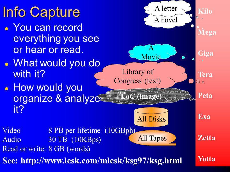 37 Kilo Mega Giga Tera Peta Exa Zetta Yotta A novel A letter Library of Congress (text) All Disks All Tapes A Movie LoC (image) Info Capture l You can