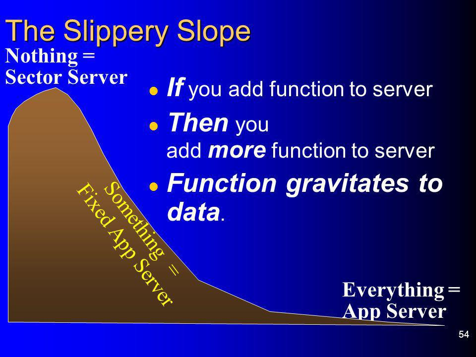 54 The Slippery Slope l If you add function to server l Then you add more function to server l Function gravitates to data. Nothing = Sector Server Ev