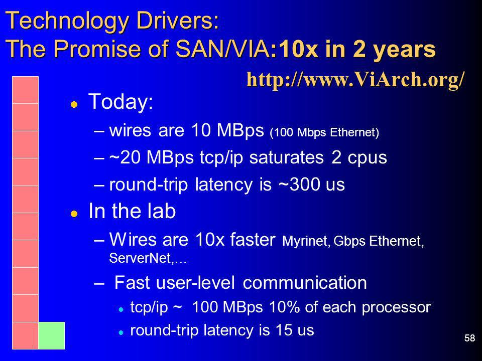 58 Technology Drivers: The Promise of SAN/VIA:10x in 2 years http://www.ViArch.org/ l Today: –wires are 10 MBps (100 Mbps Ethernet) –~20 MBps tcp/ip s