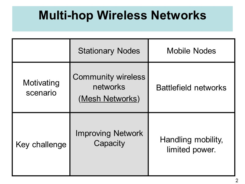 2 Multi-hop Wireless Networks Stationary NodesMobile Nodes Motivating scenario Community wireless networks (Mesh Networks) Battlefield networks Key ch