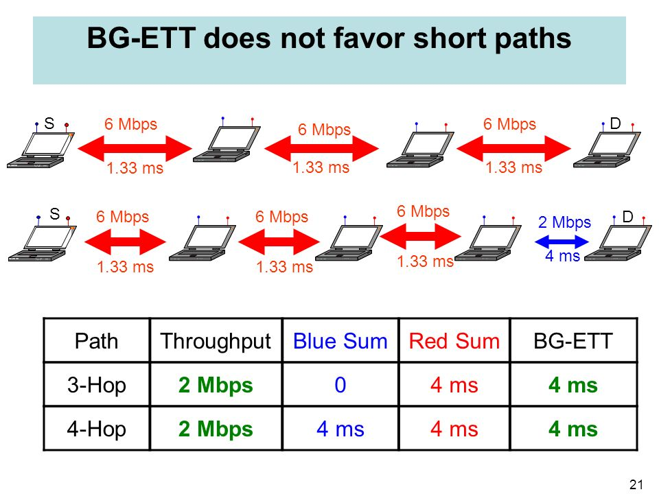 21 BG-ETT does not favor short paths 6 Mbps 1.33 ms 6 Mbps 1.33 ms 3-Hop2 Mbps04 ms PathThroughputBlue SumRed SumBG-ETT 6 Mbps 1.33 ms 6 Mbps 1.33 ms
