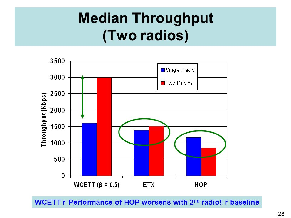 28 Median Throughput (Two radios) WCETT makes judicious use of 2 nd radio: 86% gain over baselineETX can not take full advantage of 2 nd radioPerforma