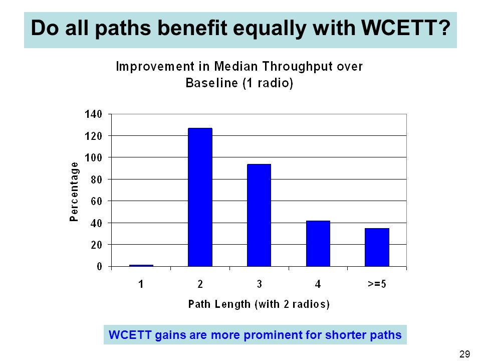 29 Do all paths benefit equally with WCETT? WCETT gains are more prominent for shorter paths