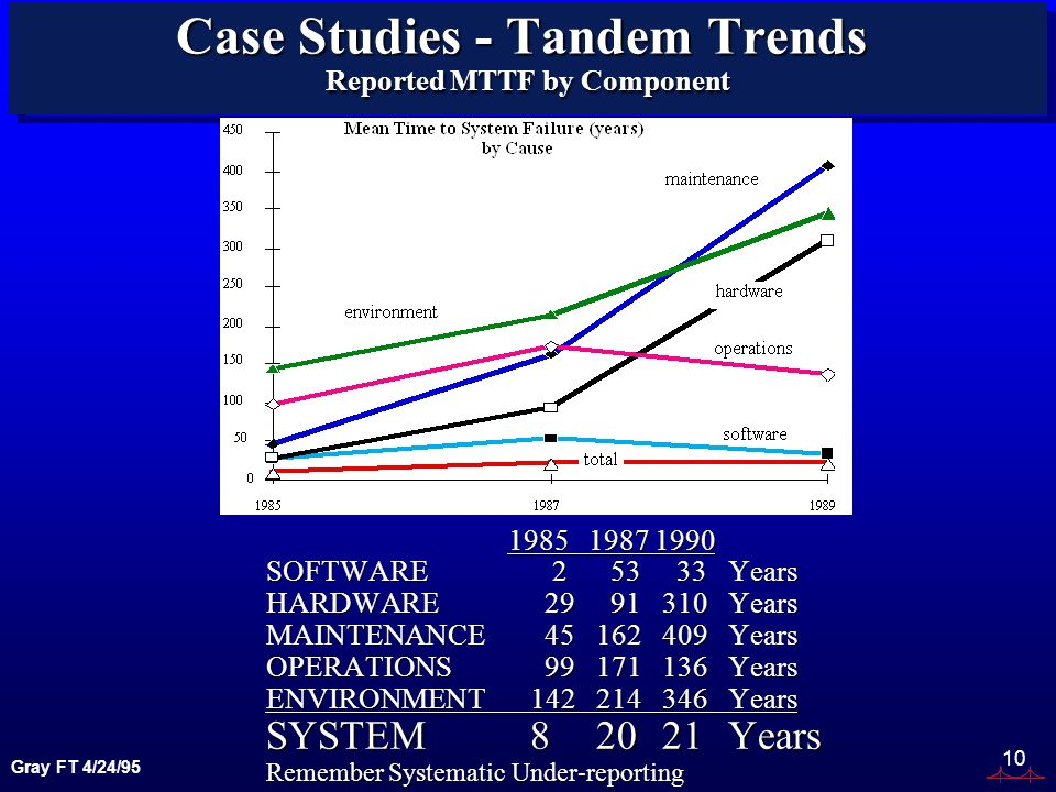 Gray FT 4/24/95 10 Case Studies - Tandem Trends Reported MTTF by Component 1985 1987 1990 1985 1987 1990 SOFTWARE 2 53 33Years HARDWARE 29 91310Years MAINTENANCE 45 162409Years OPERATIONS 99 171136Years ENVIRONMENT142214346Years SYSTEM82021Years Remember Systematic Under-reporting