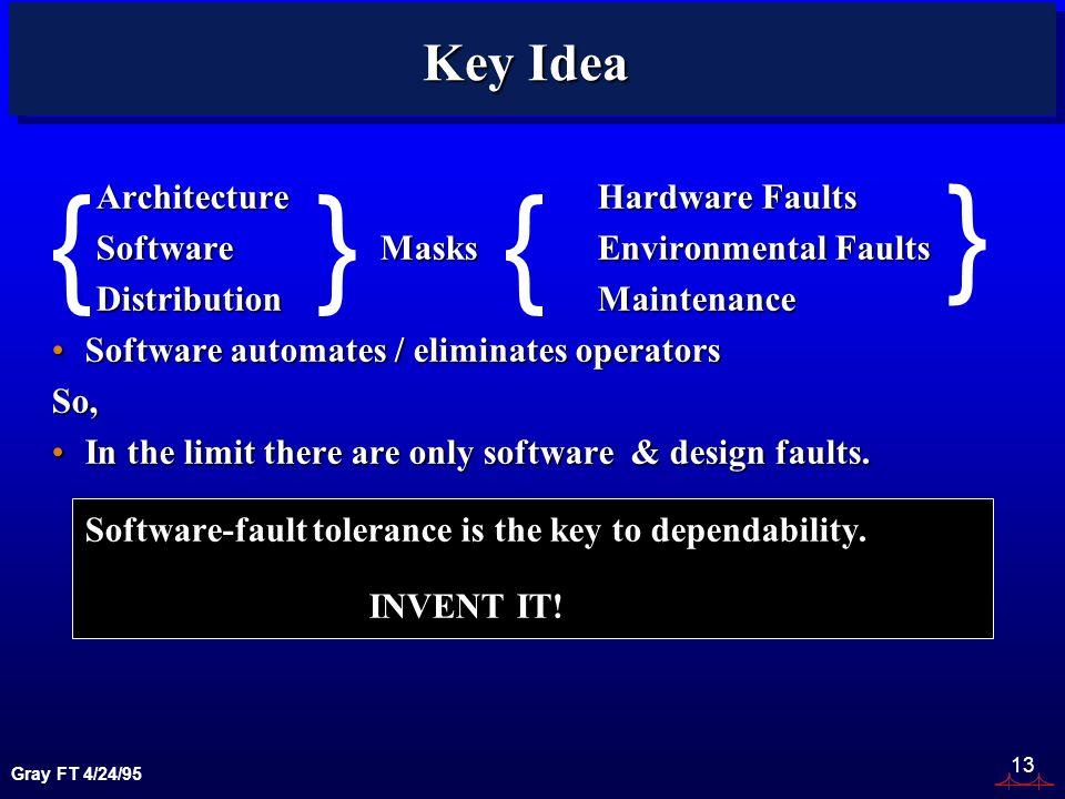 Gray FT 4/24/95 13 Key Idea ArchitectureHardware Faults ArchitectureHardware Faults Software MasksEnvironmental Faults Software MasksEnvironmental Faults DistributionMaintenance DistributionMaintenance Software automates / eliminates operatorsSoftware automates / eliminates operatorsSo, In the limit there are only software & design faults.