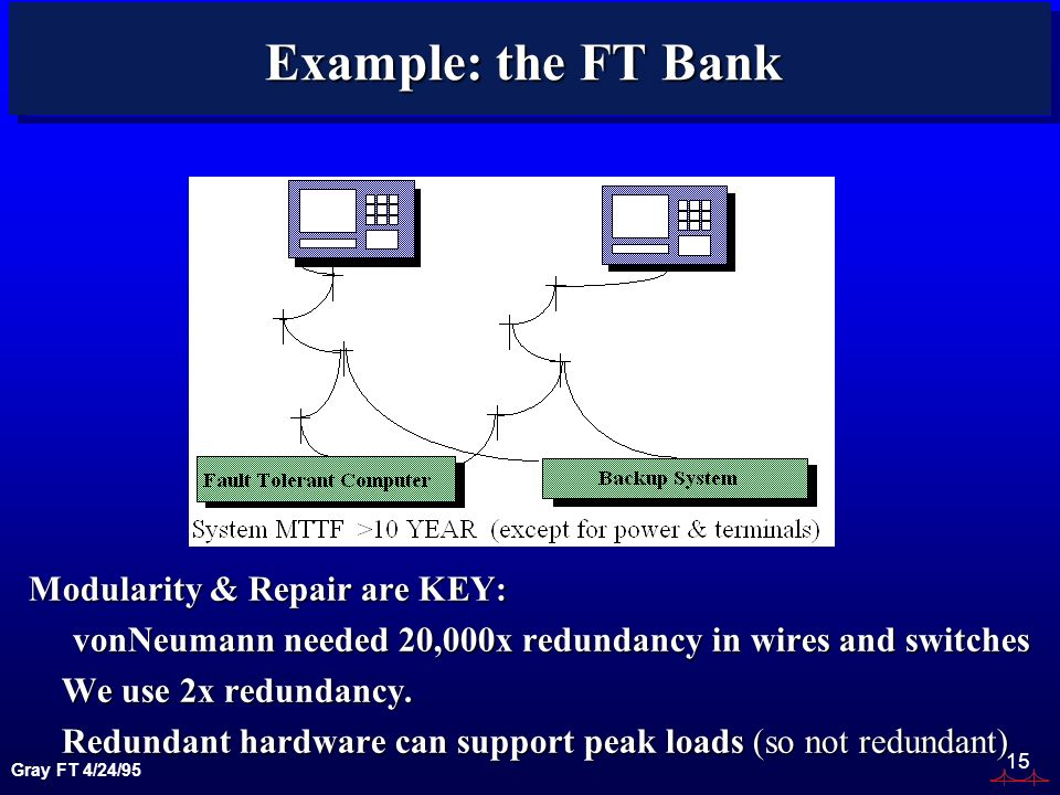Gray FT 4/24/95 15 Example: the FT Bank Modularity & Repair are KEY: vonNeumann needed 20,000x redundancy in wires and switches vonNeumann needed 20,0