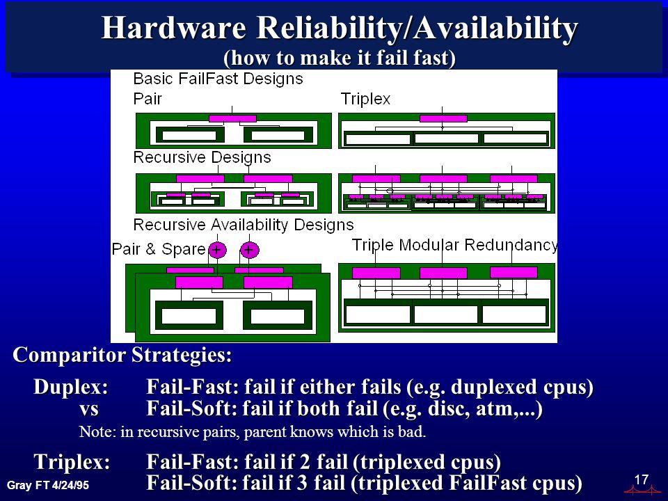 Gray FT 4/24/95 17 Hardware Reliability/Availability (how to make it fail fast) Comparitor Strategies: Duplex: Fail-Fast: fail if either fails (e.g.