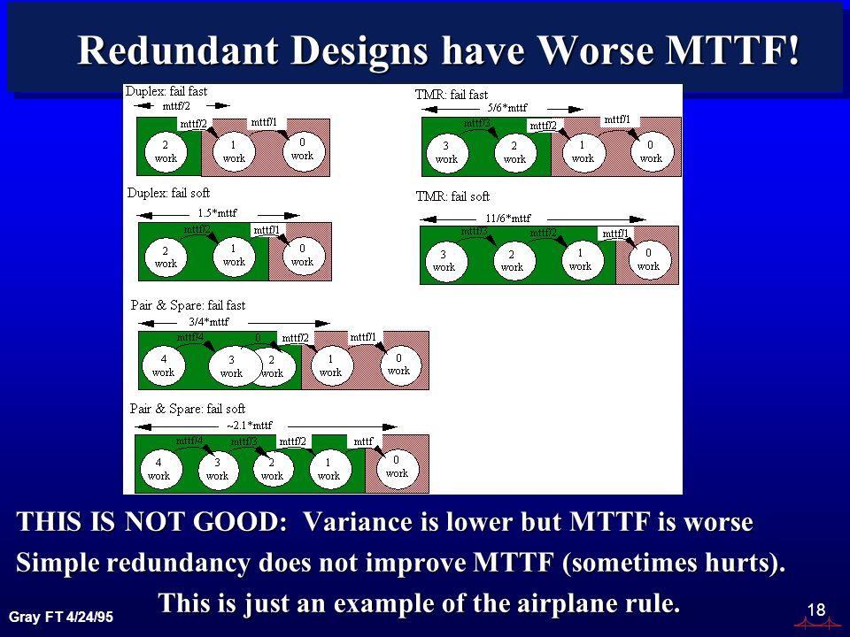 Gray FT 4/24/95 18 Redundant Designs have Worse MTTF.