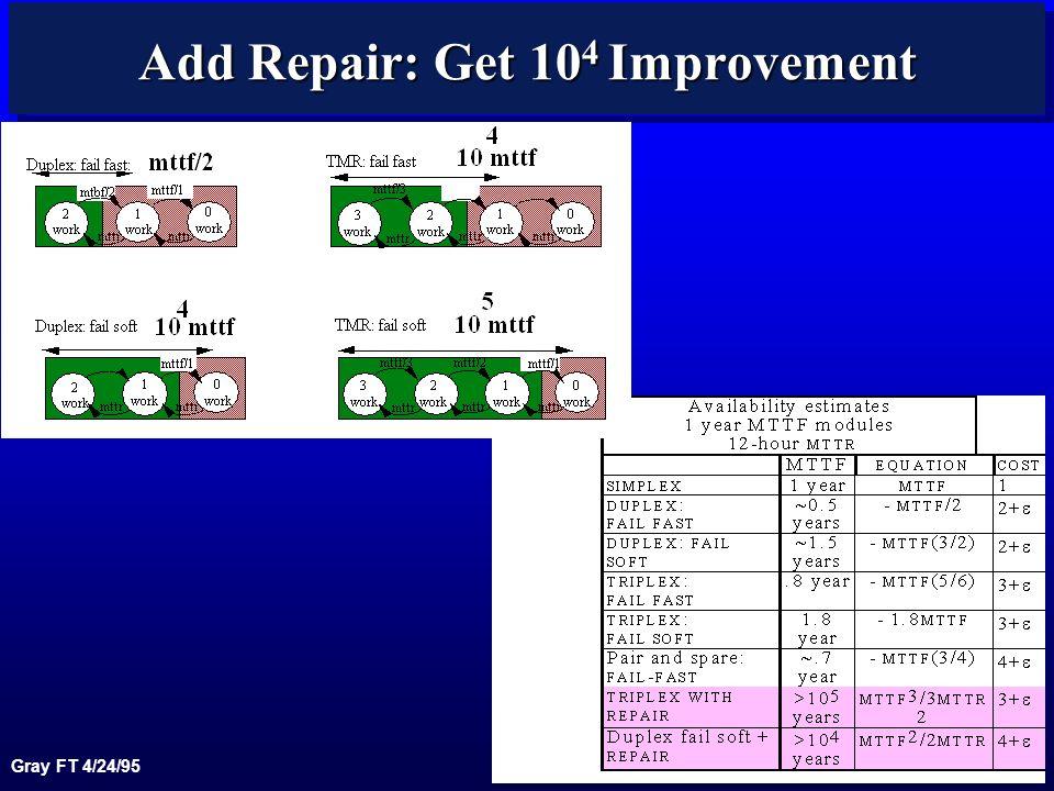 Gray FT 4/24/95 19 Add Repair: Get 10 4 Improvement