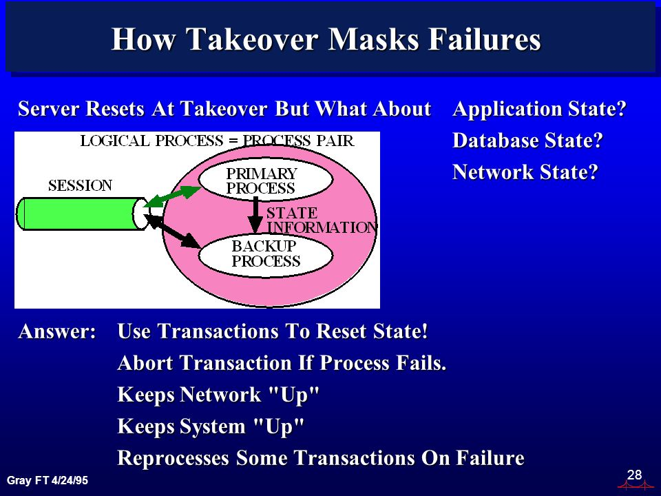 Gray FT 4/24/95 28 How Takeover Masks Failures Server Resets At Takeover But What About Application State.