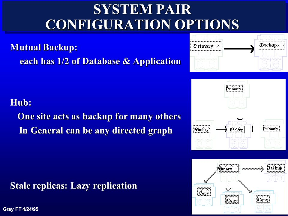 Gray FT 4/24/95 31 SYSTEM PAIR CONFIGURATION OPTIONS Mutual Backup: each has 1/2 of Database & Application each has 1/2 of Database & ApplicationHub: One site acts as backup for many others One site acts as backup for many others In General can be any directed graph Stale replicas: Lazy replication