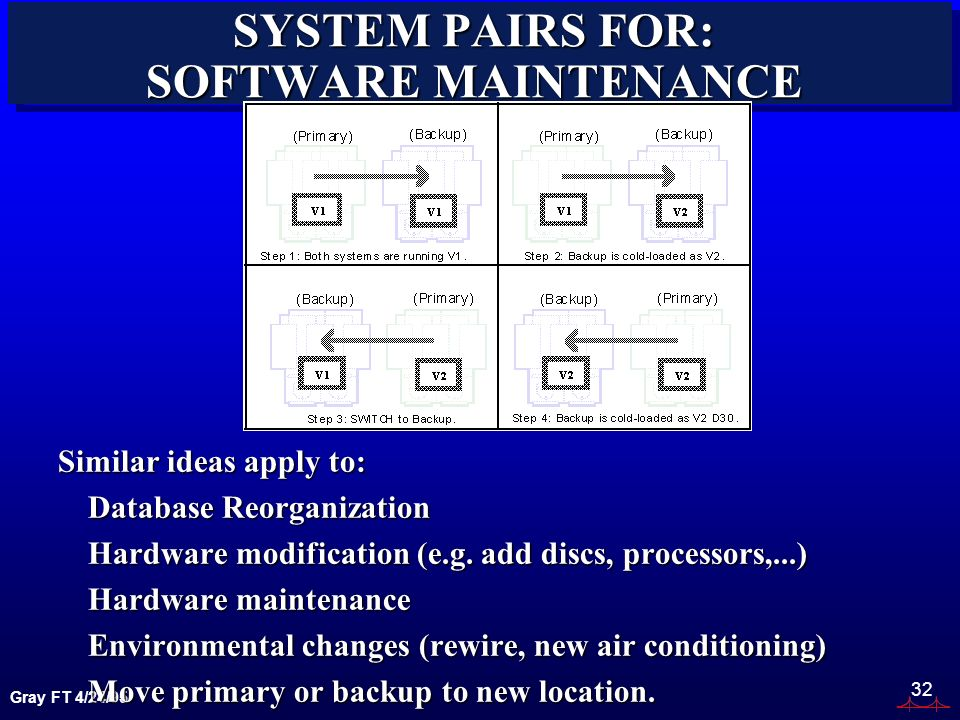 Gray FT 4/24/95 32 SYSTEM PAIRS FOR: SOFTWARE MAINTENANCE Similar ideas apply to: Database Reorganization Hardware modification (e.g. add discs, proce