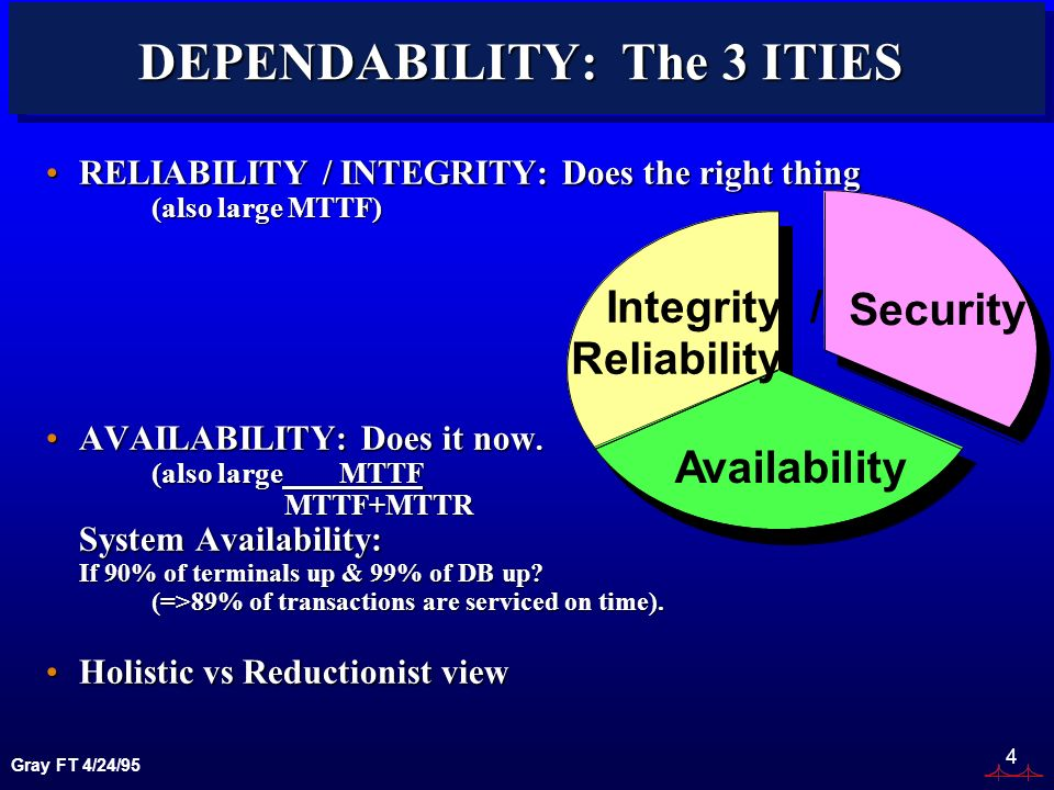 Gray FT 4/24/95 4 DEPENDABILITY: The 3 ITIES RELIABILITY / INTEGRITY: Does the right thing (also large MTTF)RELIABILITY / INTEGRITY: Does the right th