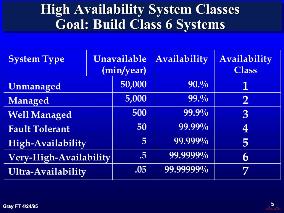 Gray FT 4/24/95 5 High Availability System Classes Goal: Build Class 6 Systems System Type Unmanaged Managed Well Managed Fault Tolerant High-Availabi