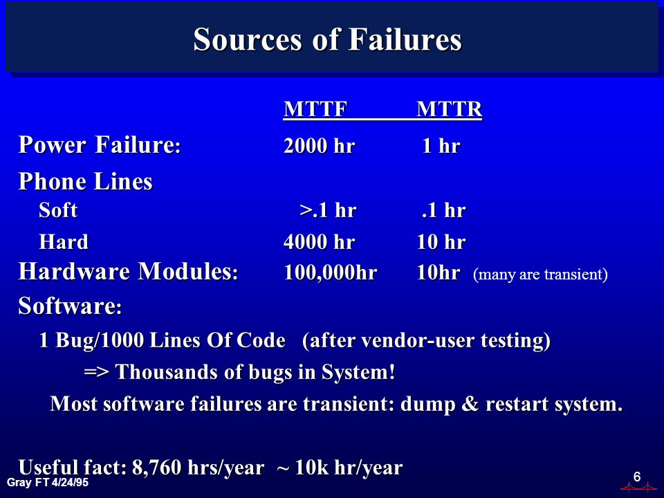 Gray FT 4/24/95 6 Sources of Failures MTTFMTTR Power Failure :2000 hr 1 hr Phone Lines Soft >.1 hr.1 hr Hard4000 hr10 hr Hardware Modules :100,000hr10hr Hardware Modules :100,000hr10hr (many are transient) Software : 1 Bug/1000 Lines Of Code (after vendor-user testing) => Thousands of bugs in System.