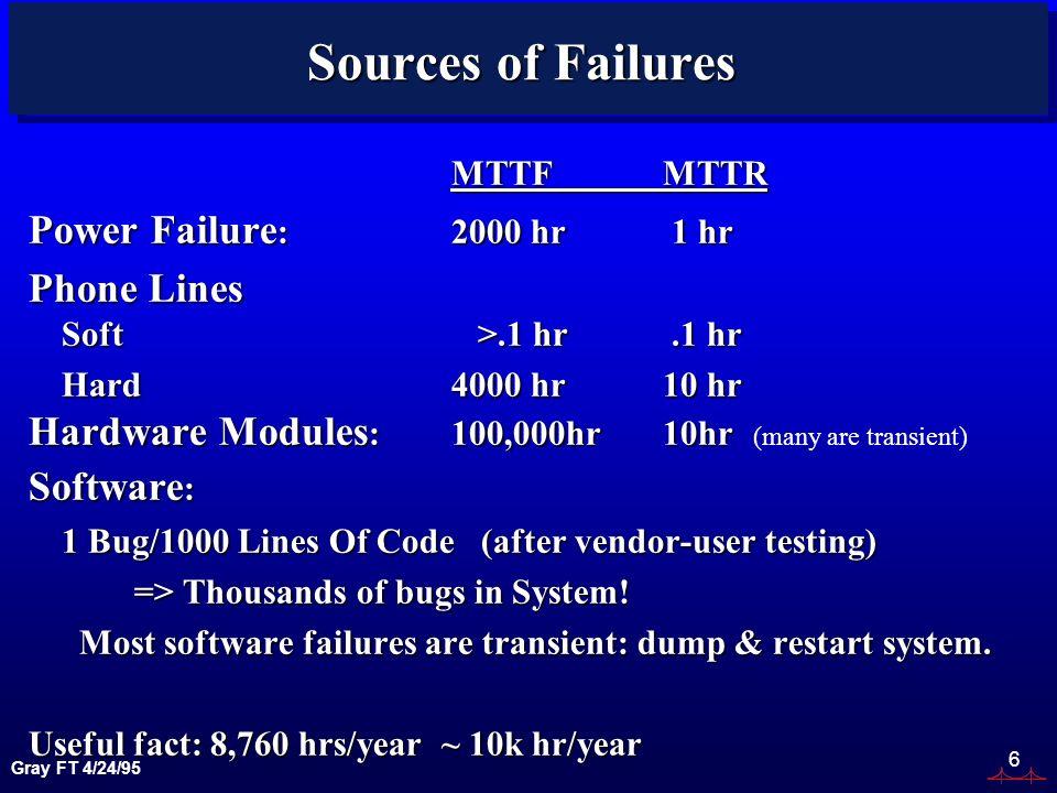Gray FT 4/24/95 6 Sources of Failures MTTFMTTR Power Failure :2000 hr 1 hr Phone Lines Soft >.1 hr.1 hr Hard4000 hr10 hr Hardware Modules :100,000hr10