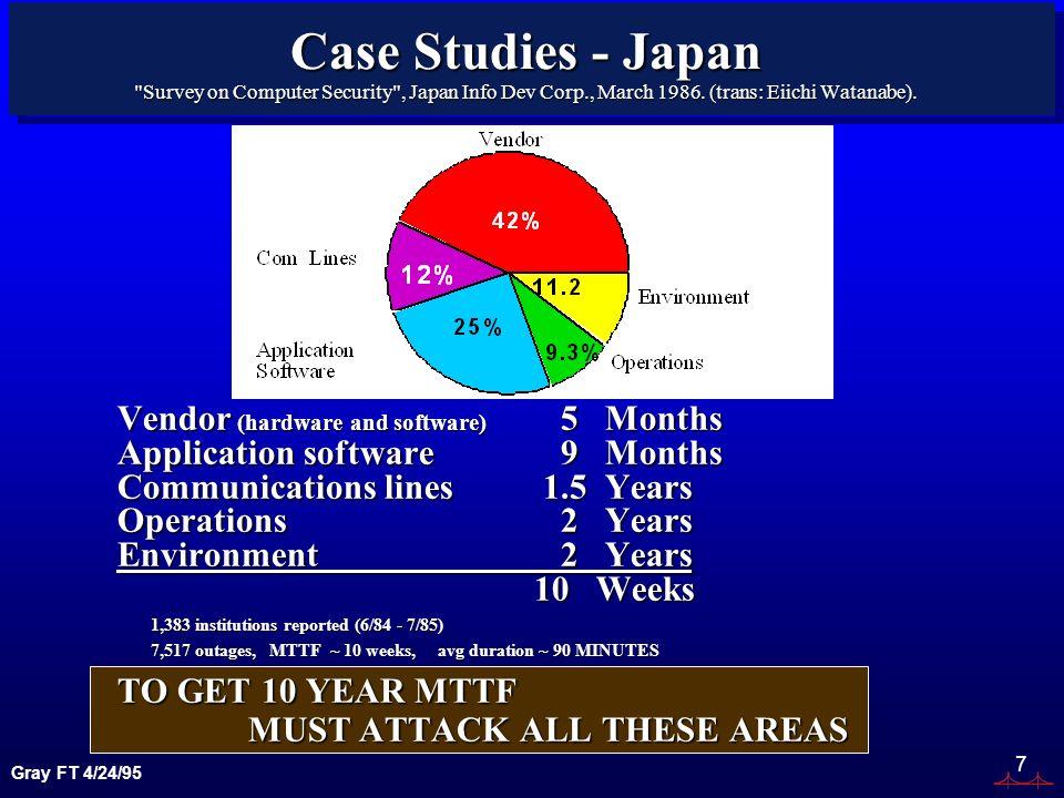 Gray FT 4/24/95 7 Case Studies - Japan Survey on Computer Security , Japan Info Dev Corp., March 1986.