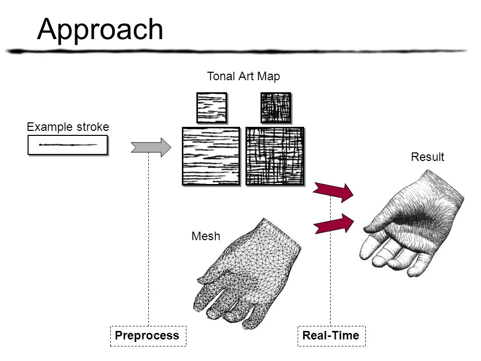 Approach Tonal Art Map Mesh Preprocess Result Real-Time Example stroke