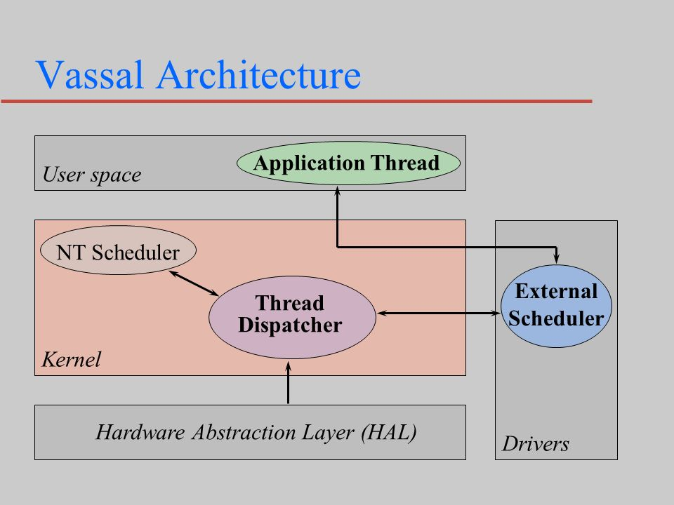 Vassal Architecture Hardware Abstraction Layer (HAL) External Scheduler Thread Dispatcher NT Scheduler Kernel Application Thread User space Drivers