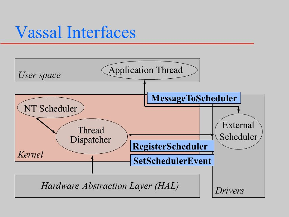 Vassal Interfaces Hardware Abstraction Layer (HAL) External Scheduler Thread Dispatcher NT Scheduler Kernel Application Thread User space Drivers MessageToScheduler RegisterScheduler SetSchedulerEvent