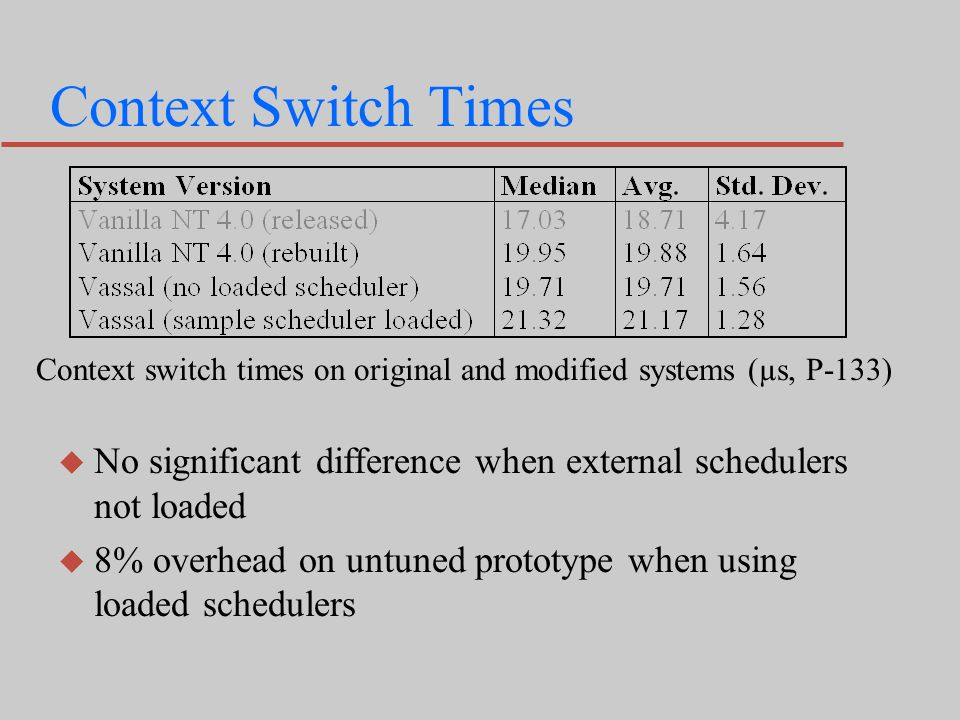 Context Switch Times Context switch times on original and modified systems (µs, P-133) u No significant difference when external schedulers not loaded u 8% overhead on untuned prototype when using loaded schedulers