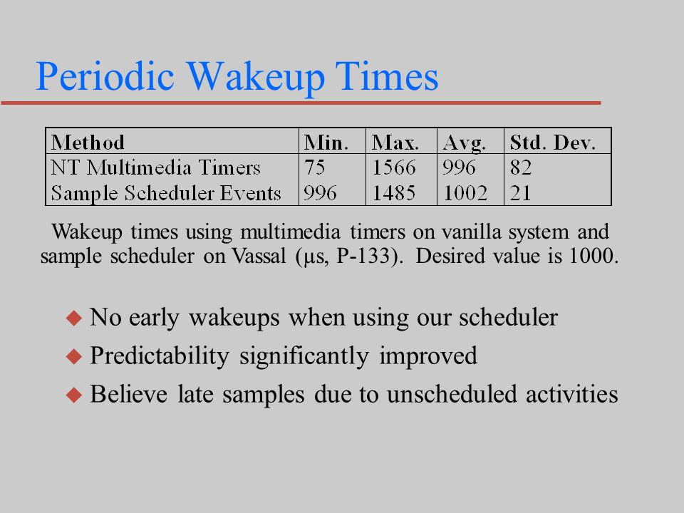 Periodic Wakeup Times Wakeup times using multimedia timers on vanilla system and sample scheduler on Vassal (µs, P-133).